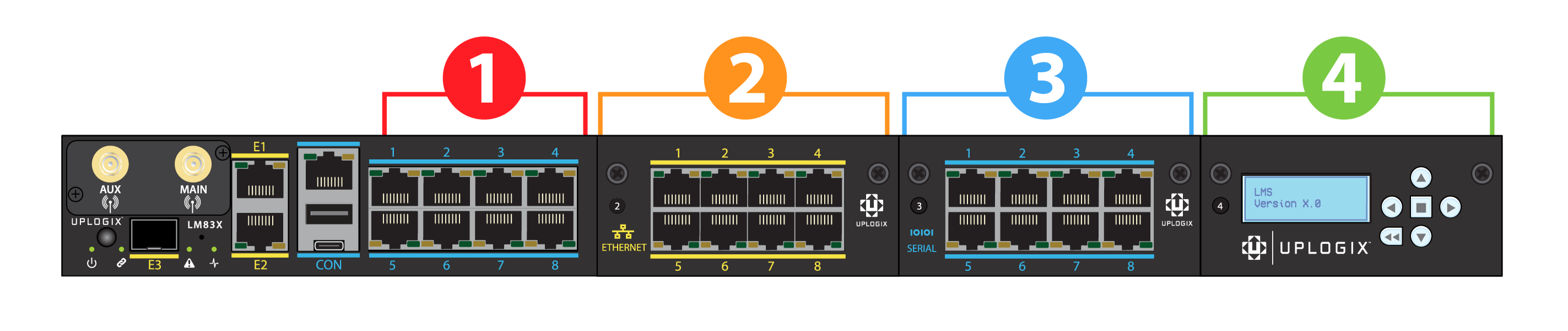 Uplogix LM83X Local Manager Slot Numbers
