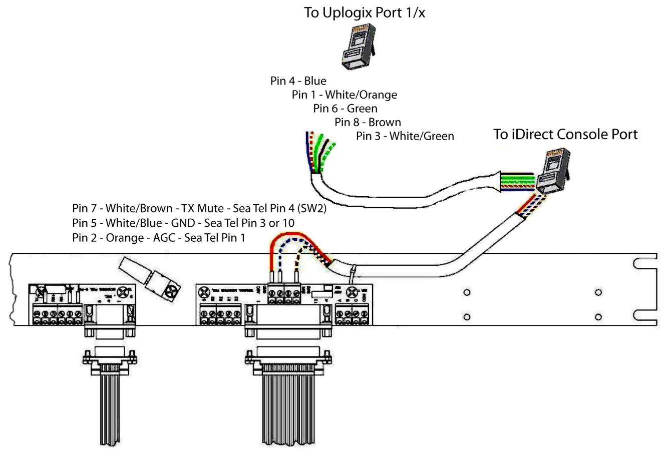 Idirect Satellite Modem