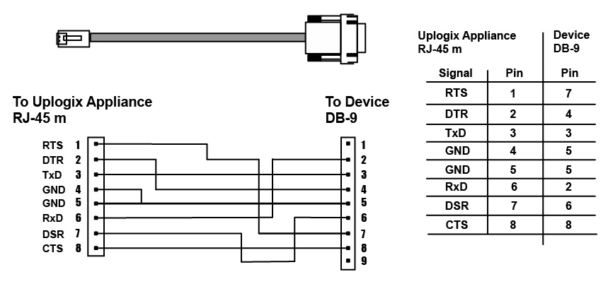 9 Pin Serial Cable Schematic