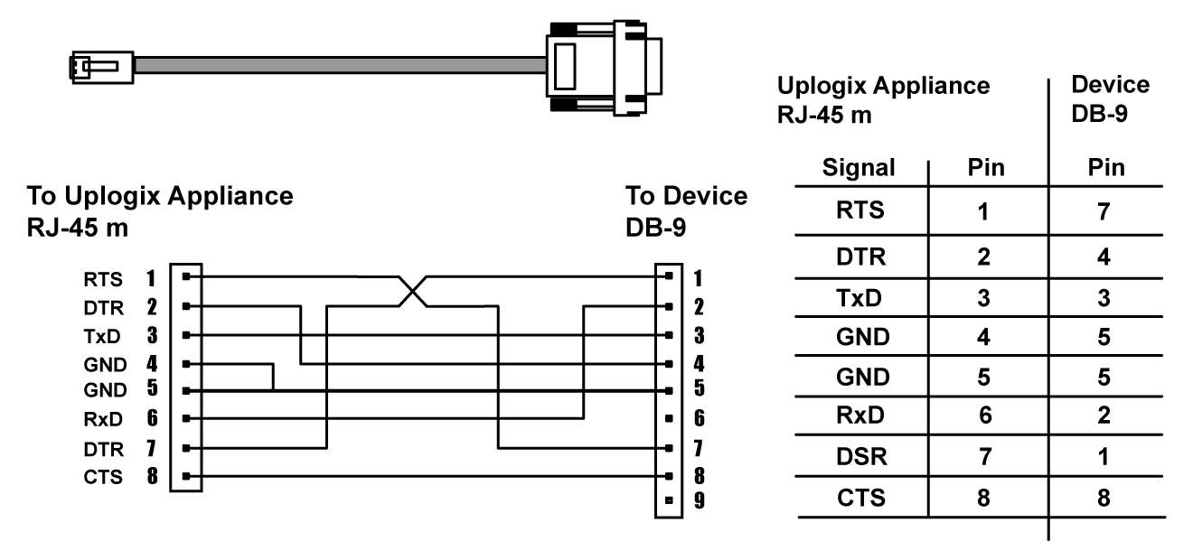 Wiring Diagram Serial Cable Page 5 And Schematics Db9 Pin Further Cisco Console Pinout Along Rj45 To