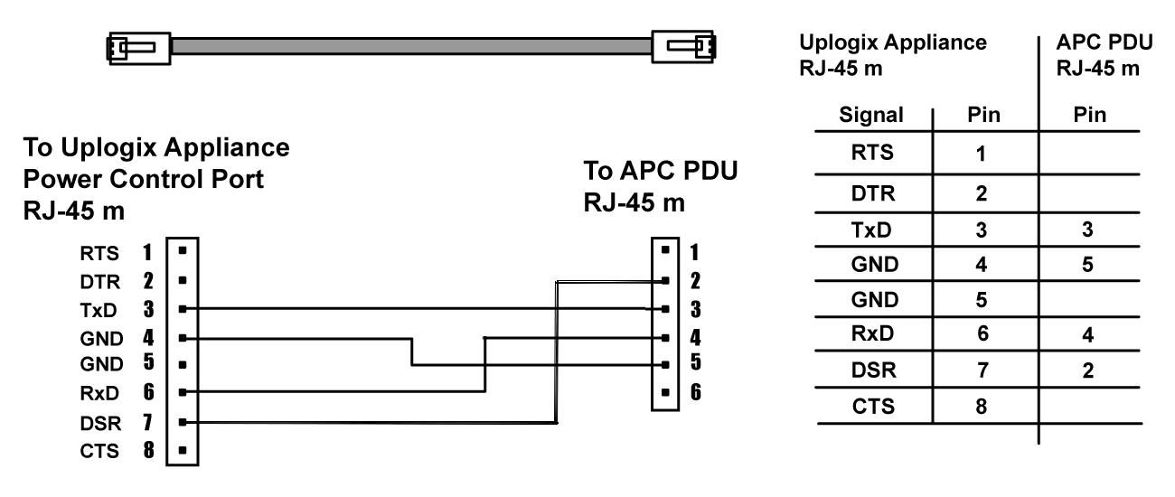APC 7900 Series