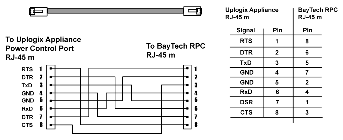 BayTech RPC Series