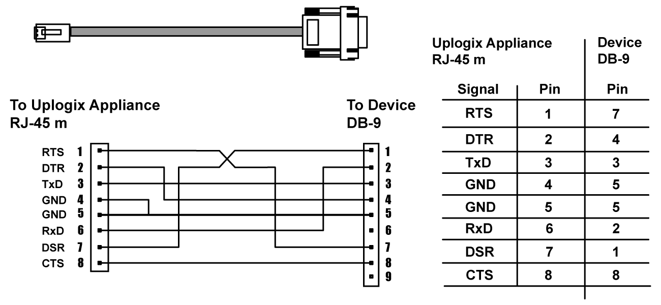 RJ-45 to DB-9 Adapter