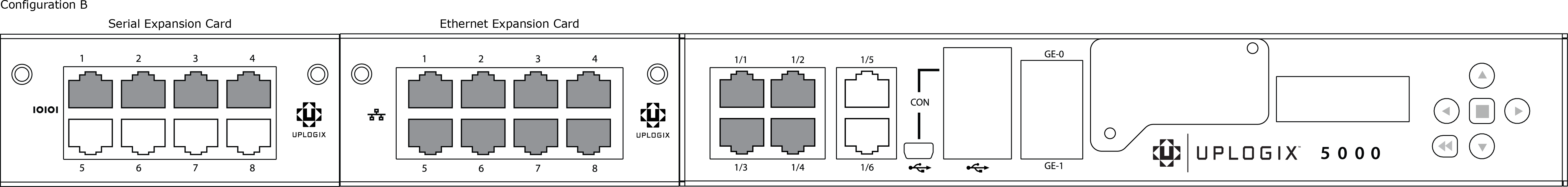 Configuration A