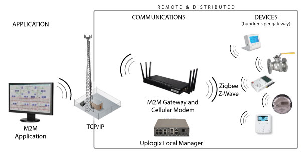 M2M-Cellular-M2M-Management