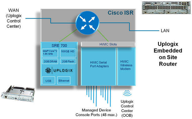 Uplogix running on a Cisco SRE blade