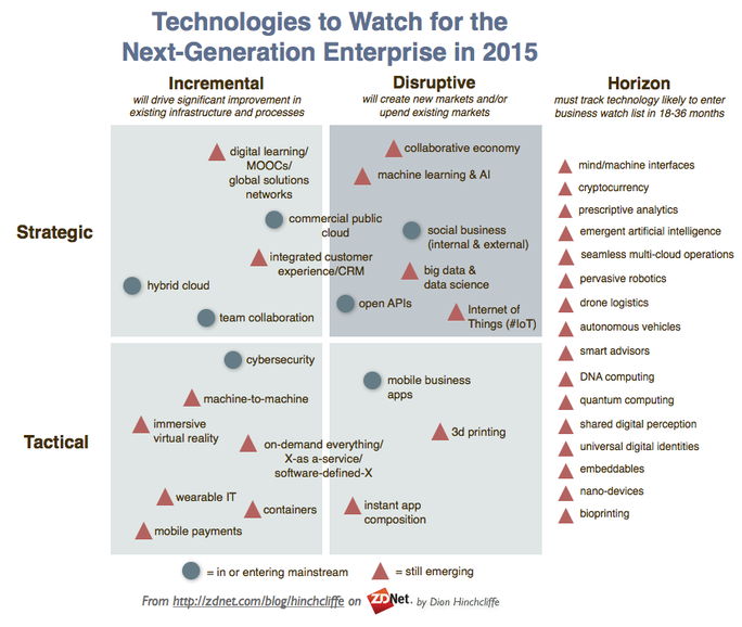enterprisetechnologiestowatch2015