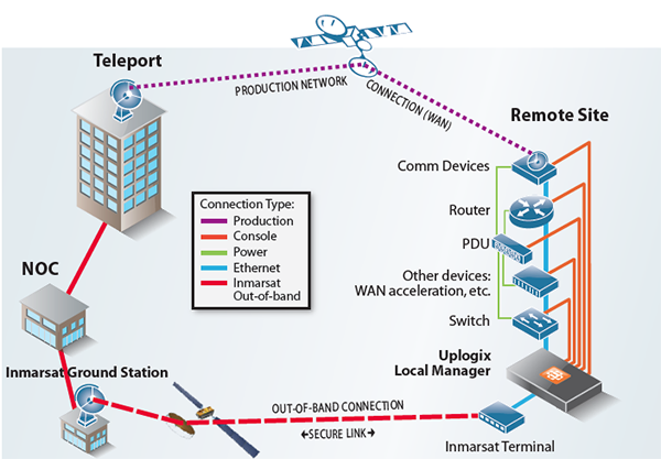 Inmarsat for high speed out-of-band connections over satellite